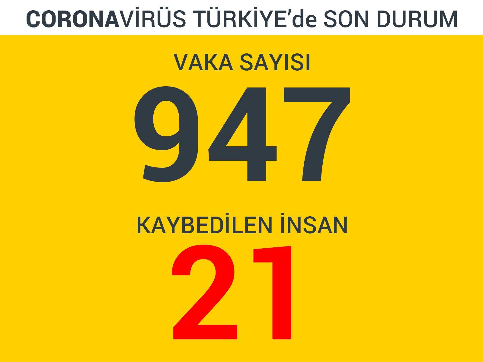 Türkiye'de Corona Virüsünden Ölenlerin Sayısı 21'e Vaka Sayısı 947'ye Çıktı